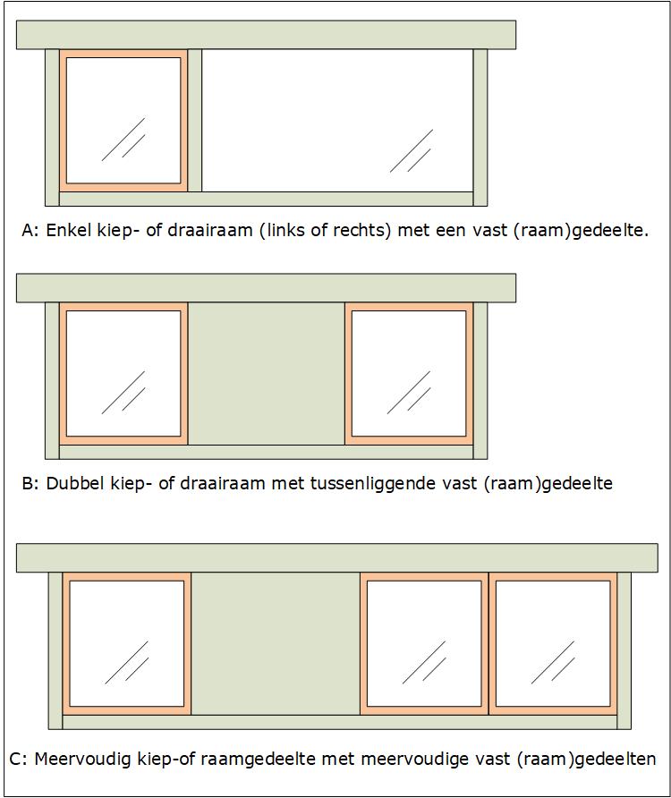Dakkapellen Offertes - mogelijke indelingen raamzijde