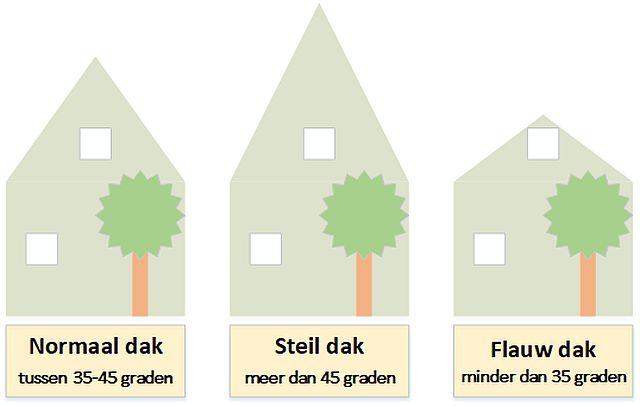 Dakkapellen Offertes - Type dak: hoek van het dak in graden